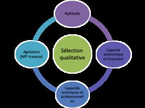 schéma sélection qualitative